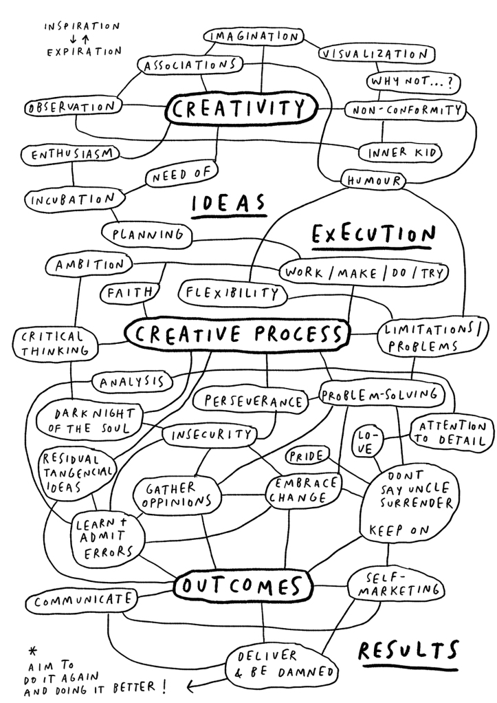 The Creative Process mental map mercedes leon for colourliving 150pp